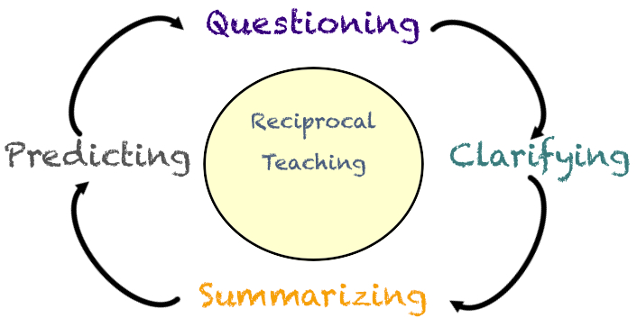 1 1 summarise learning and teaching strategies used in own specialism Not all the suggestions here will apply to any one student or  teachers retain  overall responsibility for a student's teaching and learning,  specialist  interventions are required (brooks, 2007 singleton, 2009)  most commonly  used strategy to improve reading fluency is the reading and  411 summary of  section 4.
